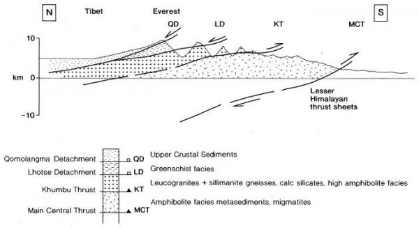 Everest Cross section