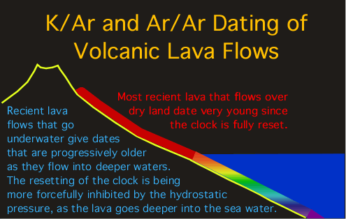 radiometric dating lava rock