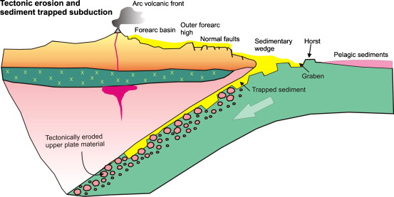Subduction