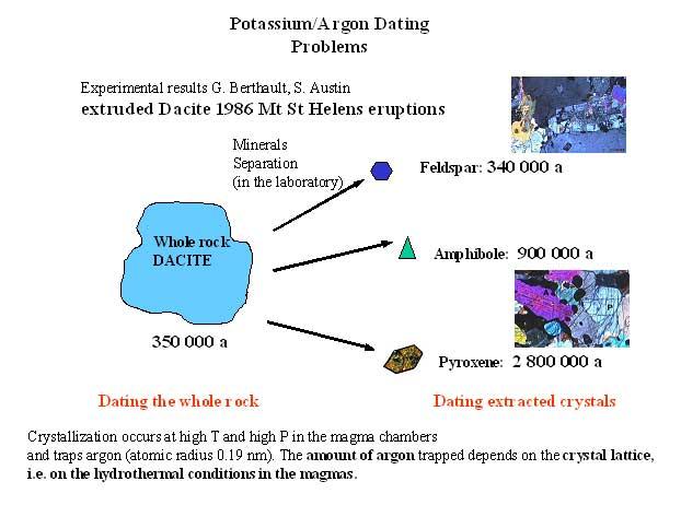 Argon dating half life potassium (K/Ar) Potassium